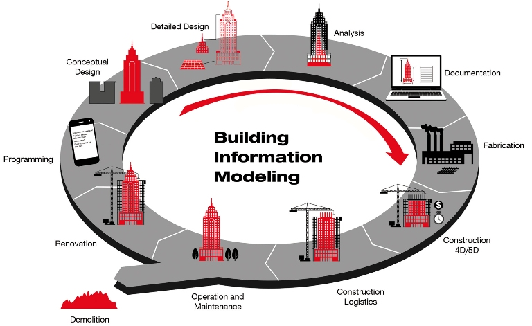 Outsourcing BIM Modeling Services